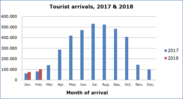Statistical Service: Passenger Survey Results February 2018