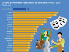Cyprus trails in government spending on cultural services