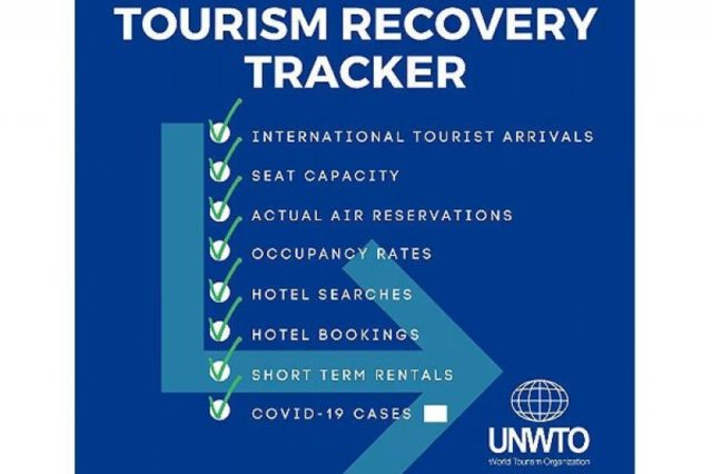 Tourism recovery tracked by UN's new app